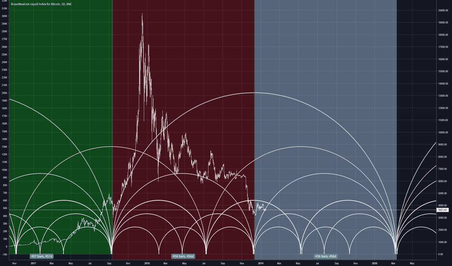 BLX: Historical Time by Degree Bitcoin Cycles