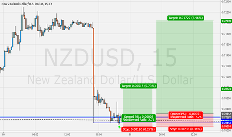 NZDUSD: NZDUSD buy