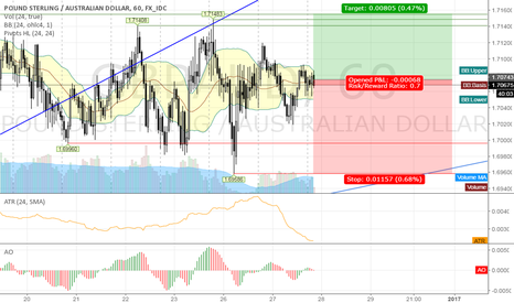 GBPAUD: long GBPAUD @ 1h @ trading capability for this 52nd week `16