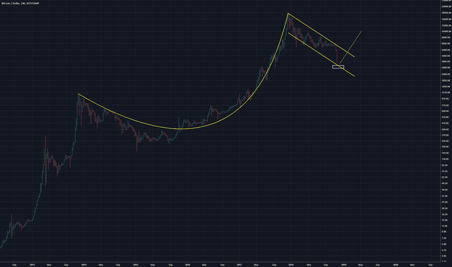 BTCUSD: Bitcoin Cup and Handle.