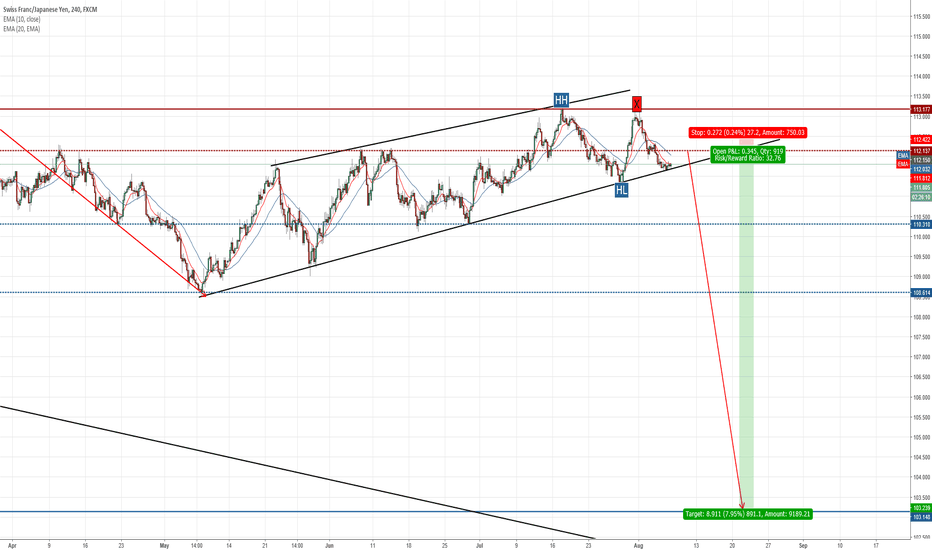 CHFJPY: Opportunity to Sell