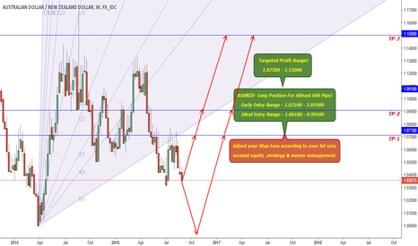 AUDNZD: AUDNZD - Long Positon for Atleast 600 Pips!