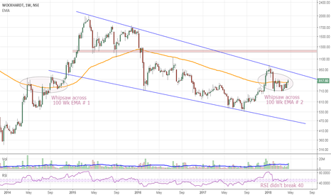 WOCKPHARMA: Buy with SL 720 | T1: Rs 1240-50
