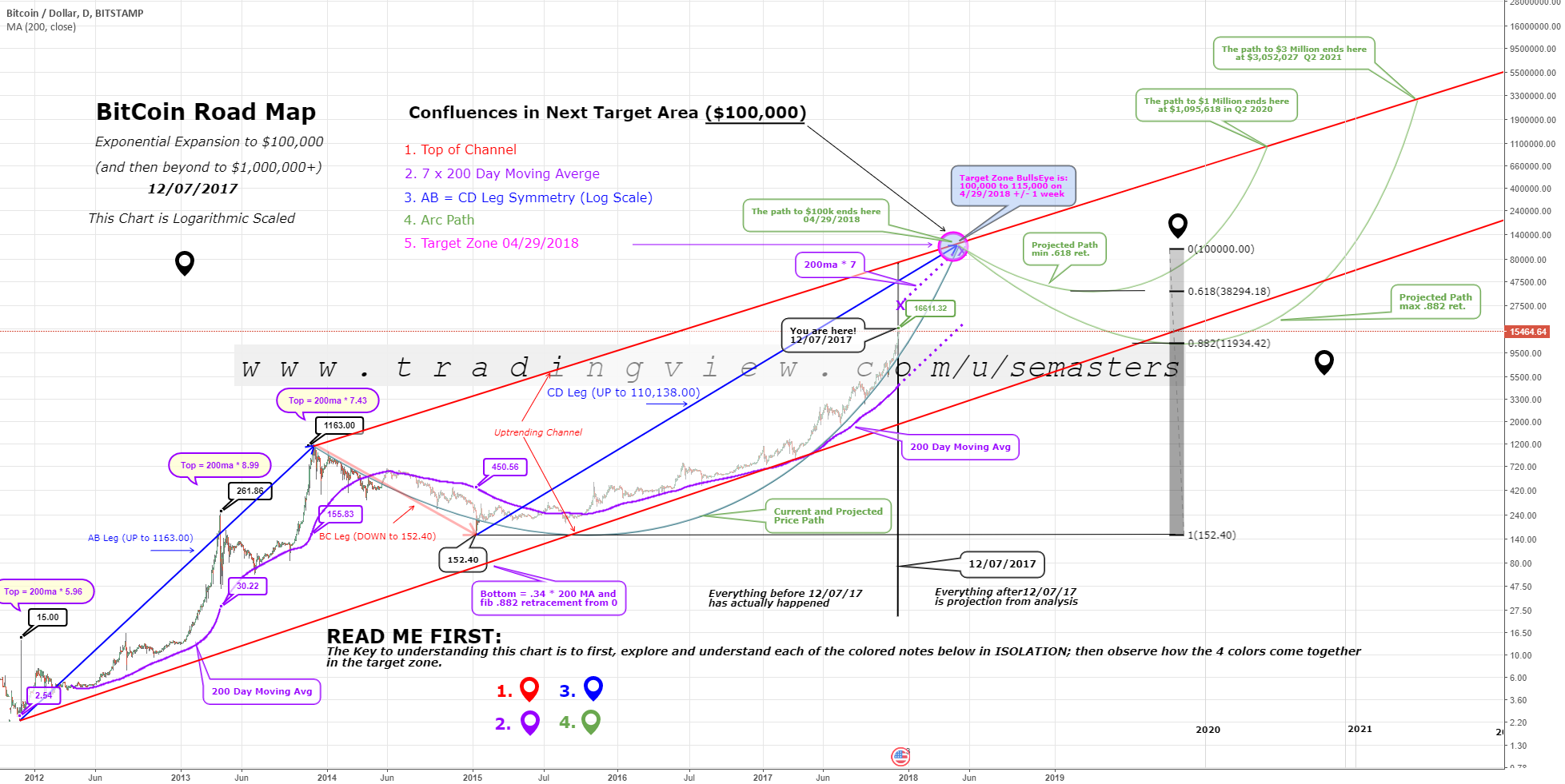 Bitcoin log chart price prediction