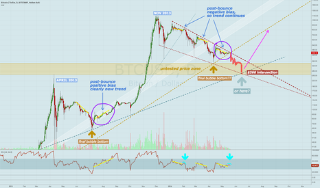 BTCUSD: November bubble has yet to finish correction, trend unchanged