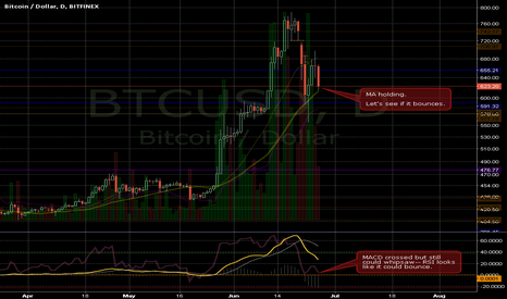 BTCUSD: Not opening any new positions, yet.