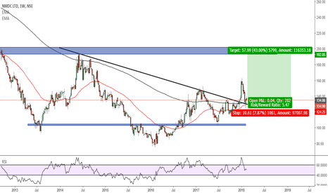 NMDC: breakout and retest