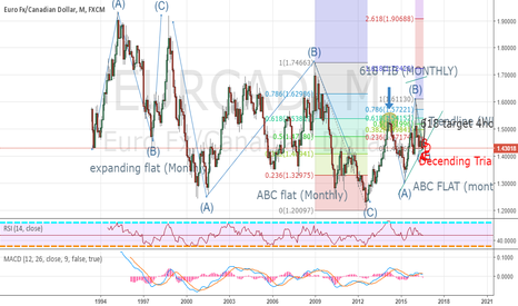 EURCAD: EurcCad Monthly