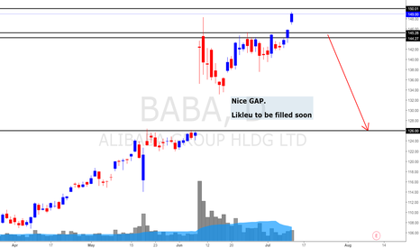BABA: Alibaba Daily Update (13 July 2017) *$150 on sight but!