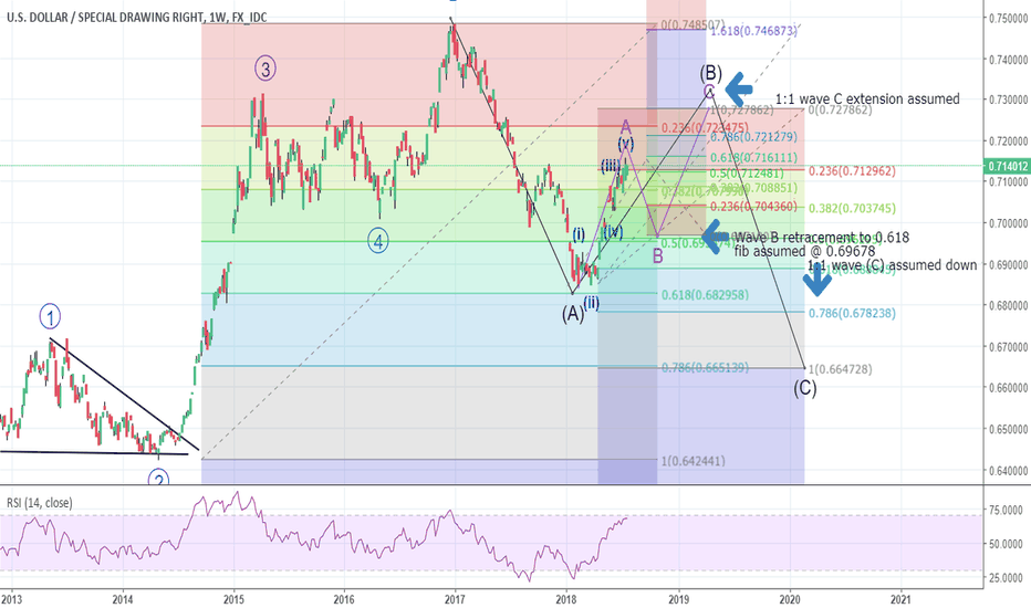 USDXDR: USDX wave (A) up finishing - (B) correction soon