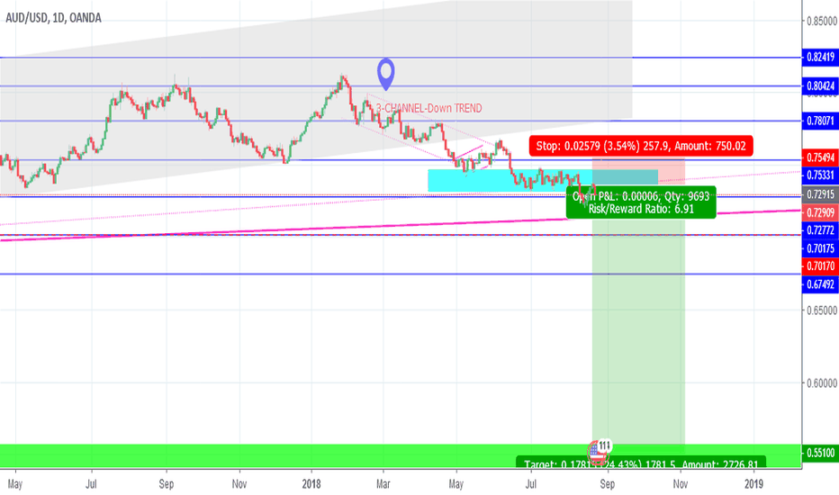 AUDUSD: AUDUSD : Prepare for POSSIBLE SHORT-1500+ plus PIPS Movement!