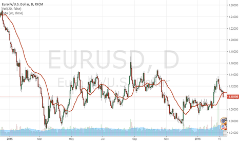 EURUSD: coming off may 2015 bottom with test and sh trm ovsld