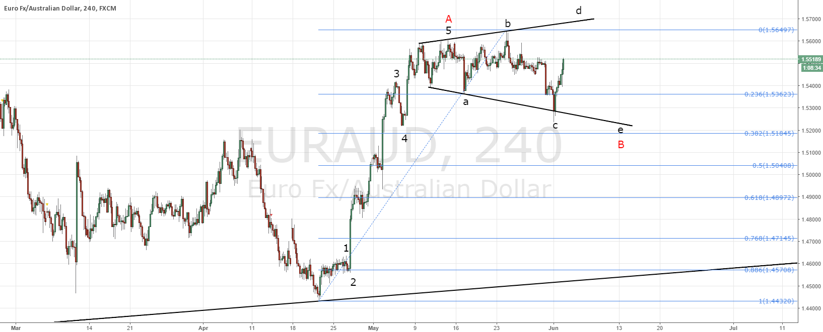 EURAUD; ECB press conference