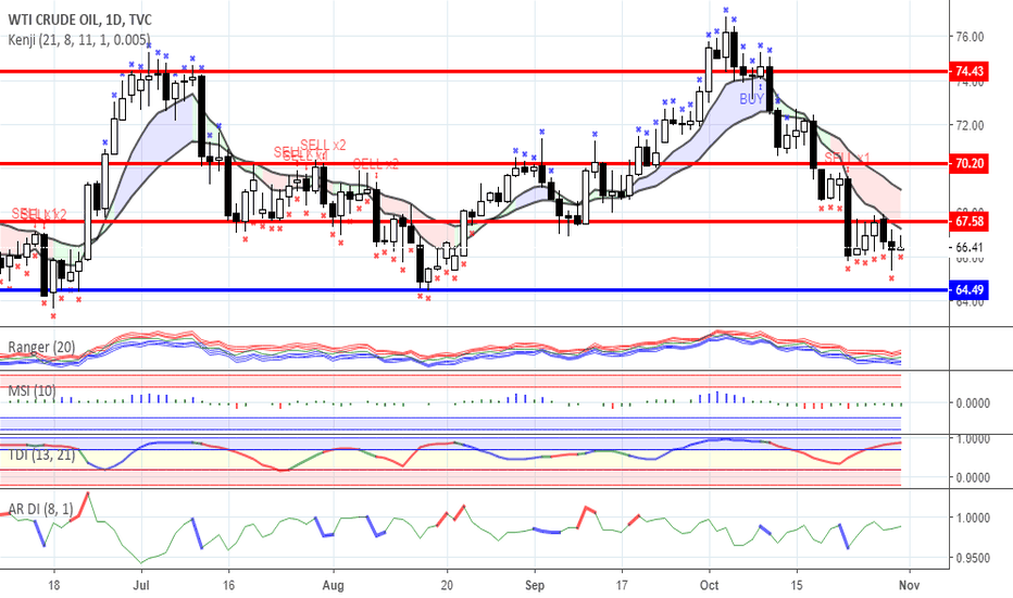 USOIL: The output rise in the oil market as a reason for sales