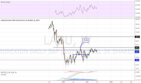 LABU: weekly view