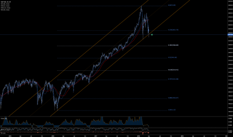SPX: Daily SPX - Channel broke, currently back tested...