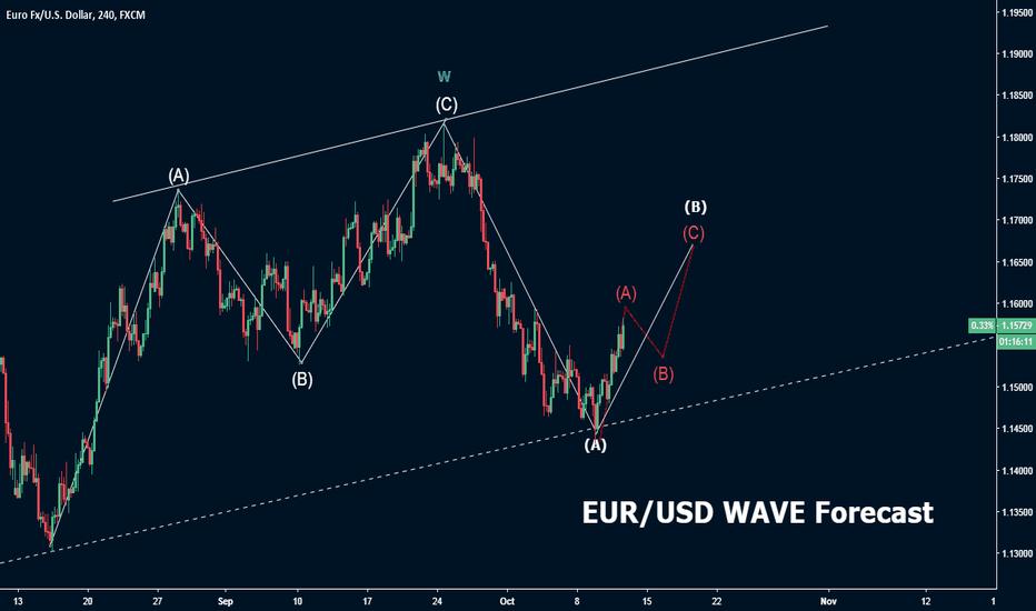 EURUSD: EUR/USD Technical analysis