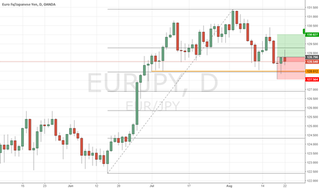 EURJPY: eur jpy long, 2 inside pin bars