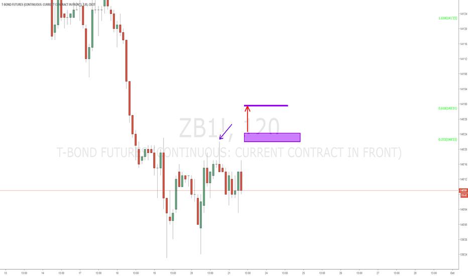 ZB1!: T-Bond