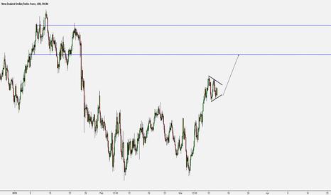 NZDCHF: Momentum Trading - NZD/CHF