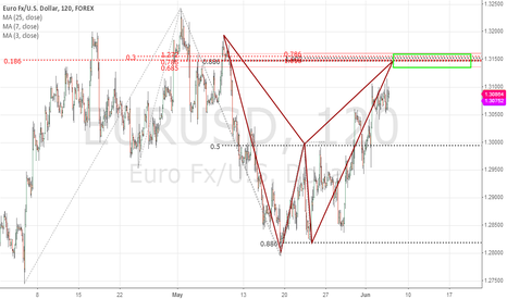 EURUSD: Bearish Bat EUR/USD 2h