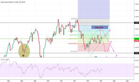 NZDUSD: NZD/USD trend lines, fib tracement