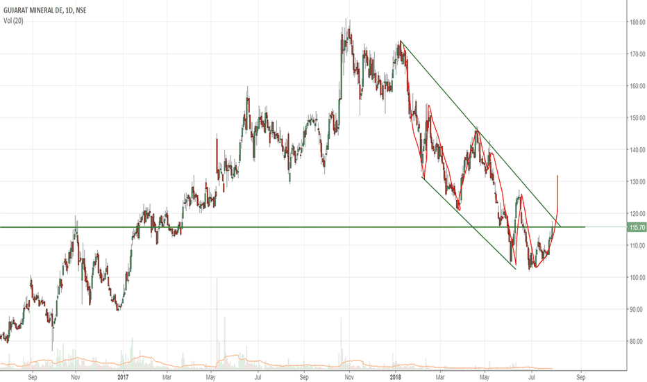GMDCLTD: GMDC ascending channel (Educational)