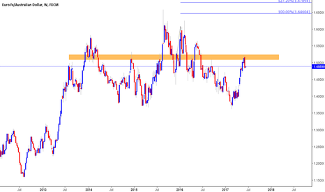 EURAUD: BEARISH OUTLOOK ON EURAUD