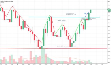 BTCUSD: aprendiendo trading  y probando si se da mi primera prediccion