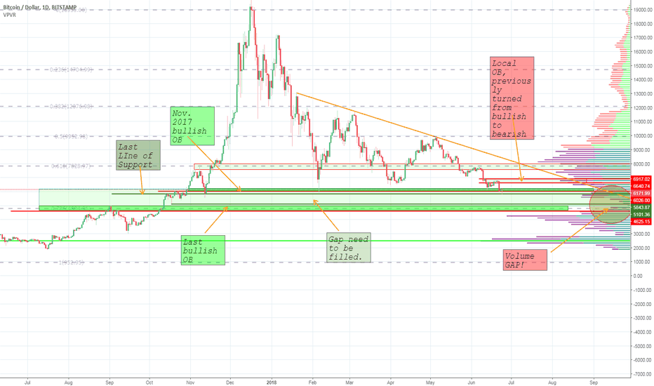 BTCUSD: BTC - 300$ green is not a bottom.