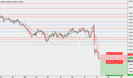 GBPUSD: GBPUSD short into uncharted teritory
