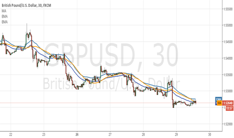 GBPUSD: 50 pips possible