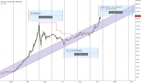 BTCUSD: Timing and growth analisis (next quarter term)