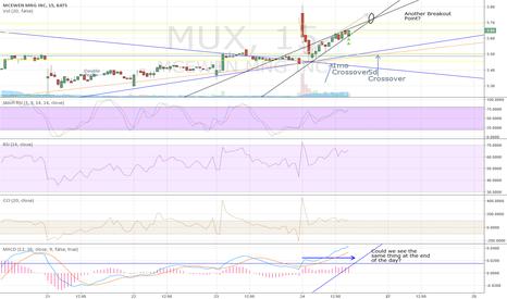 MUX: MUX Momentum Buy