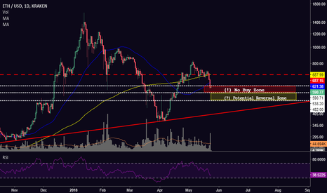 ETHUSD: [ETH] Levels and Zones to Watch if (when) ETH Continues Down