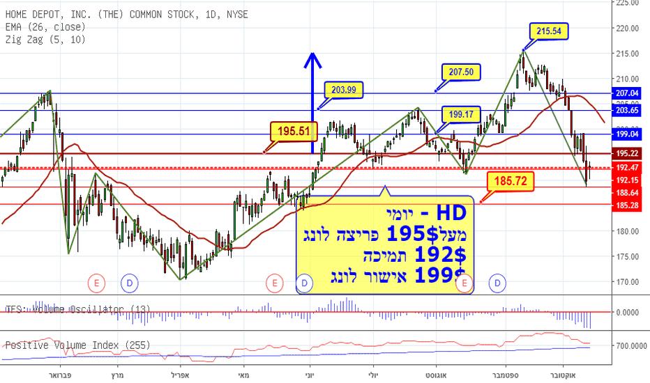 HD: HD בדרך לפריצת לונג, 195$ חובה ואישור מגמה, 92$ תמיכה