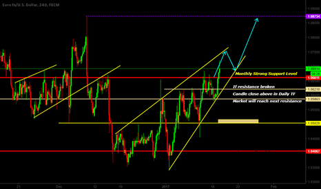 EURUSD: EURUSD BROKEN THE RESISTANCE LEVEL!