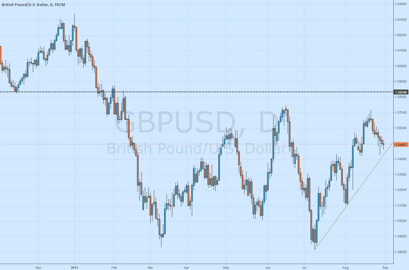 gbpusd buy&sell limit