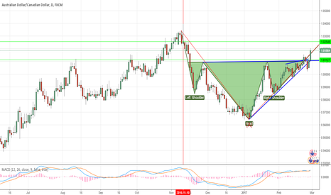 AUDCAD: AUDCAD ( HEAD & 2 SHOULDERS PATTERN )