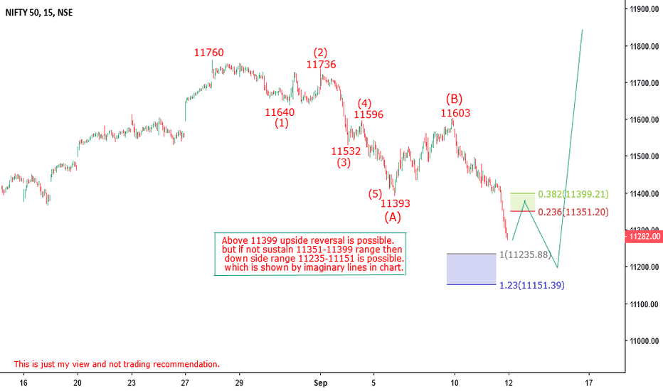 NIFTY: Nifty Elliott wave analysis for 12 sep