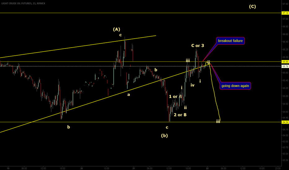 CL1!: trend might have just turn bearish again / EW