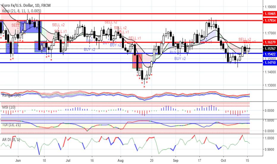 EURUSD: Range trading: Forex as for 16/10/2018