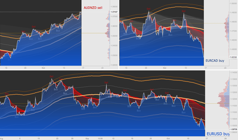 AUDNZD: AUDNZD - EURCAD - EURUSD Center of Gravity (COG) + MarketProfile
