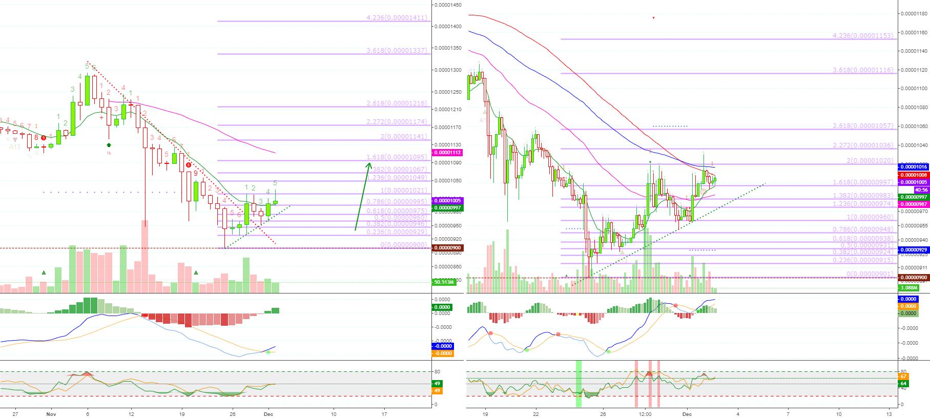 ADAZ18] BitMex Cardano Trade Signal [33 33%+ ROE] for BITMEX:ADAZ18