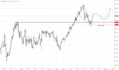 BEI: Beiersdorf mit starkem bullishen Impuls!