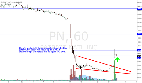 PN: PN RETEST AND WAIT FOR BULLISH CONFIRMATION.