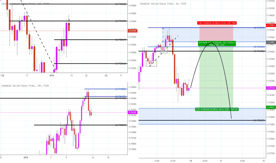 CADCHF: CAD/CHF Supply and Demand 전략 분석