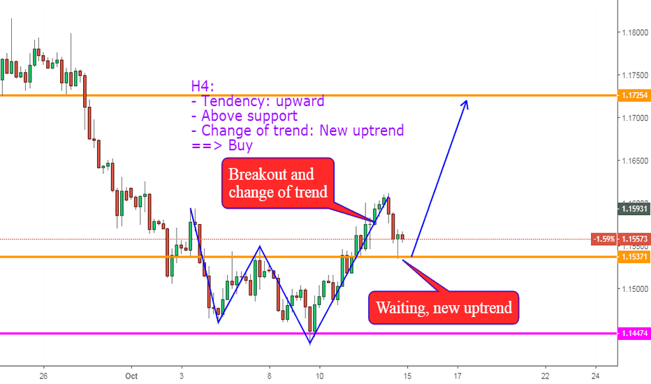EURUSD: EURUSD, Change of trend on H4