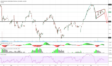 SOXL: SOXL, Inverted Cup and Handle