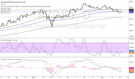 NZDJPY: Daily Stoch and MacD, also supported by 4hr rising stoch
